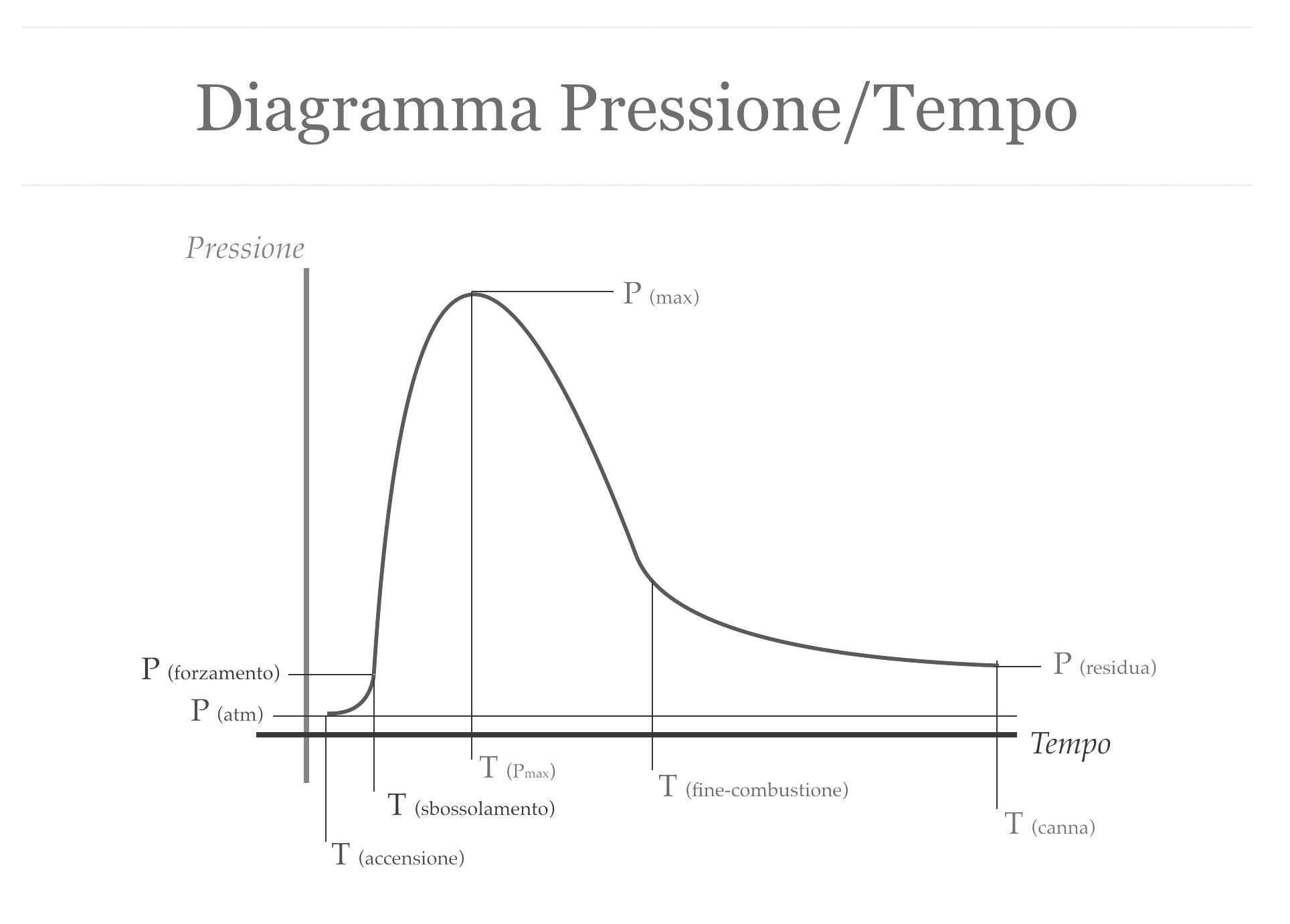 Diagramma pressione tempo